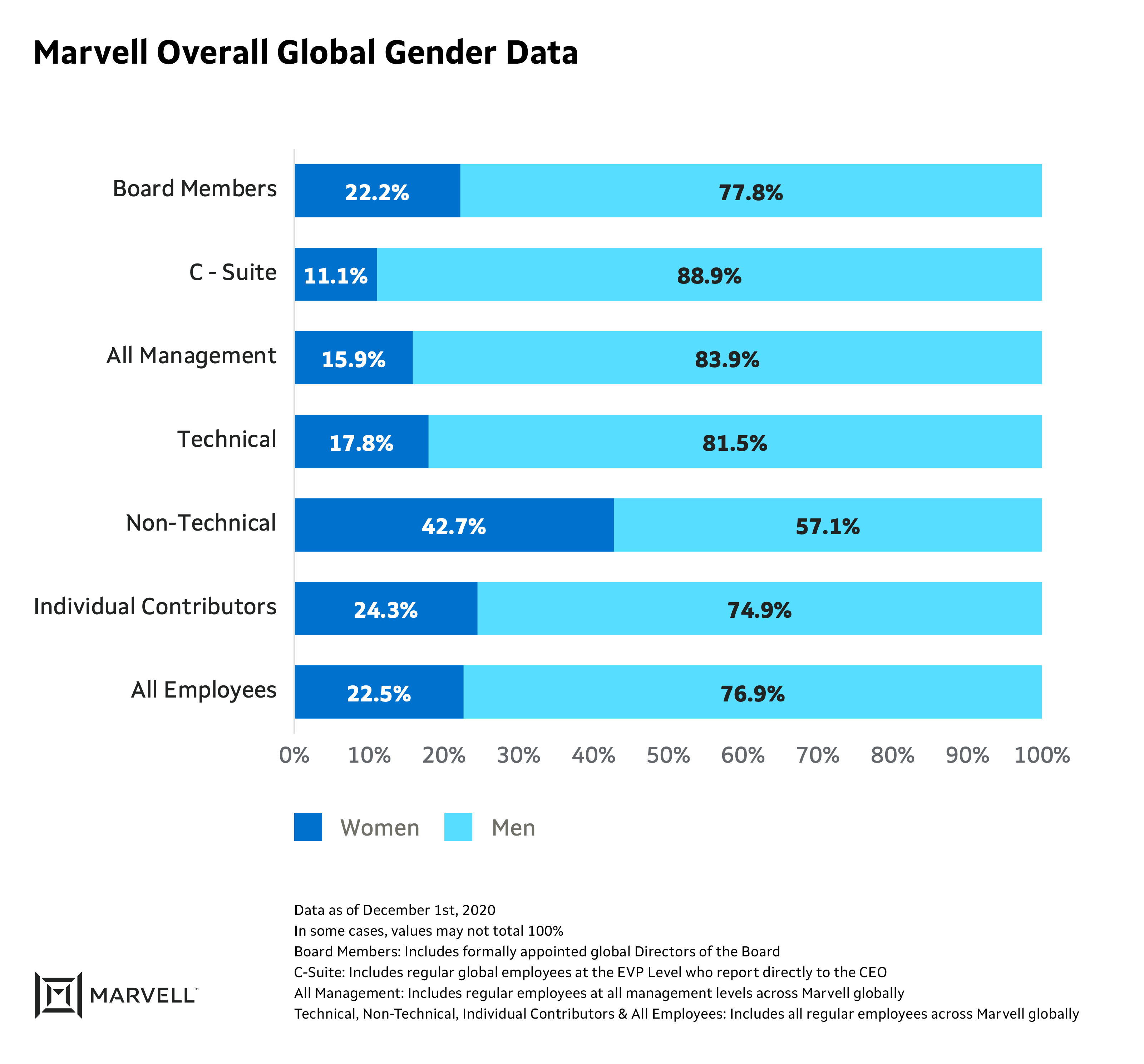Graph showing Marvell's overall global gender data as of December 2020. Data is displated as a bar graph showing ratio of percentages of women to men in job roles throughout Marvell..  Board Members: 22.2% women, 77.8% men. C-Suite: 11.1% women, 88.9% men. All Management: 15.9% women, 83.9% men. Technical 17.8% women, 81.5% men. Non-Technical: 42.7% women, 57.1% men. Individual Contributors: 24.3% women, 74.9% men. All Employees: 22.5% women, 76.9% men.  Data as of December 1st, 2020. In some cases, values may not total 100%. Board Members: Includes formally appointed global Directors of the Board. C-Suite: Includes regular global employees at the EVP Level who report directly to the CEO. All Management: Includes regular employees at all management levels across Marvell globally. Technical, Non-Technical, Individual Contributors & All Employees: Includes all regular employees across Marvell globally.
