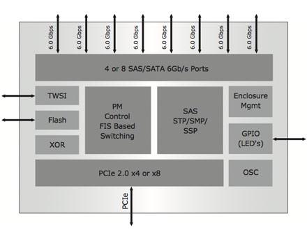 SAS I/O CONTROLLERS